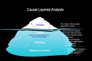 تجزیه و تحلیل لایه ای علّی (CLA)