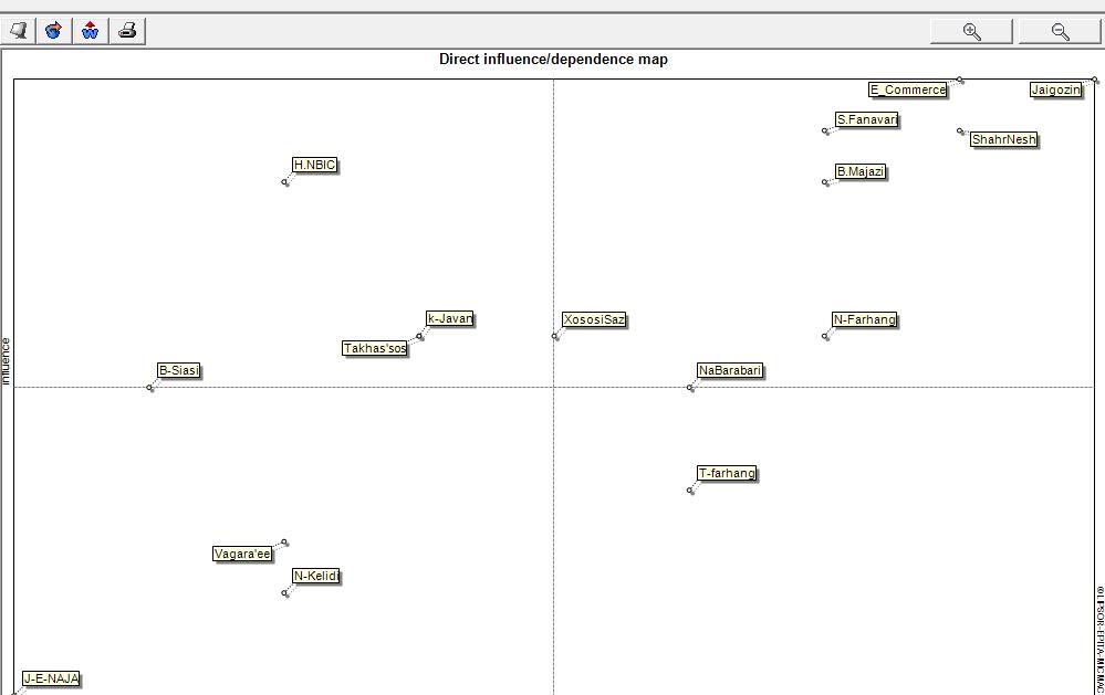تحلیل ساختاری با نرم افزار میک مک