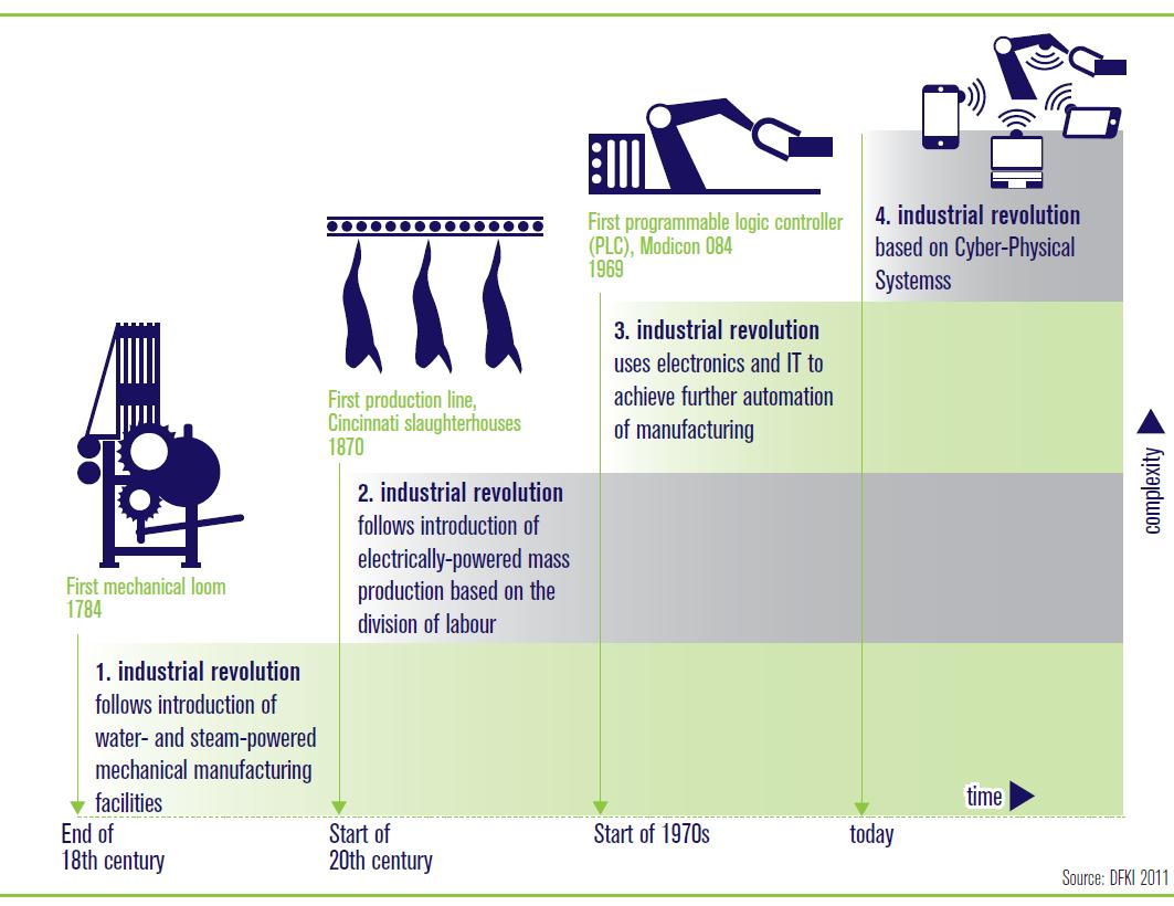 انقلاب صنعتی چهارم و پیامدهایش
