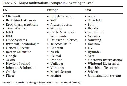 شرکتهای بین المللی سرمایهگذار در سیلیکون وادی
