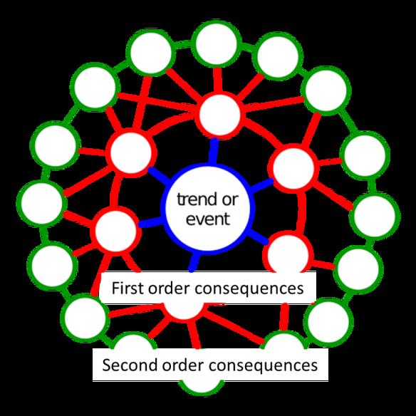 چرخ آینده