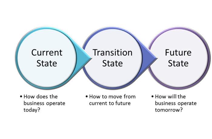 مدیریت تحول