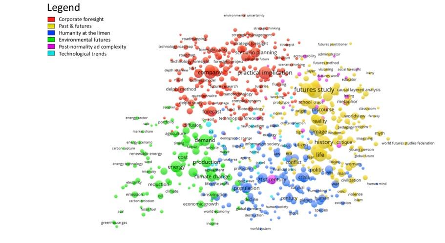 نقشه نگاشت موضوعی در آینده پژوهی
