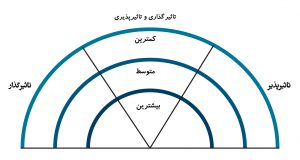 نمودار رنگین کمانی تحلیل بازیگر