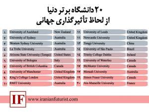 20 دانشگاه برتر دنیا از لحاظ تأثیرگذاری جهانی